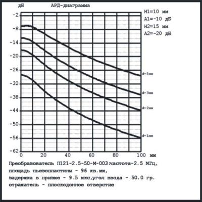 АРД-диаграмма