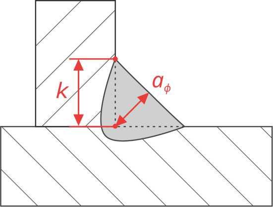 mg11 parametry
