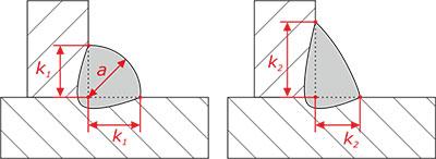 wg 8 parametry