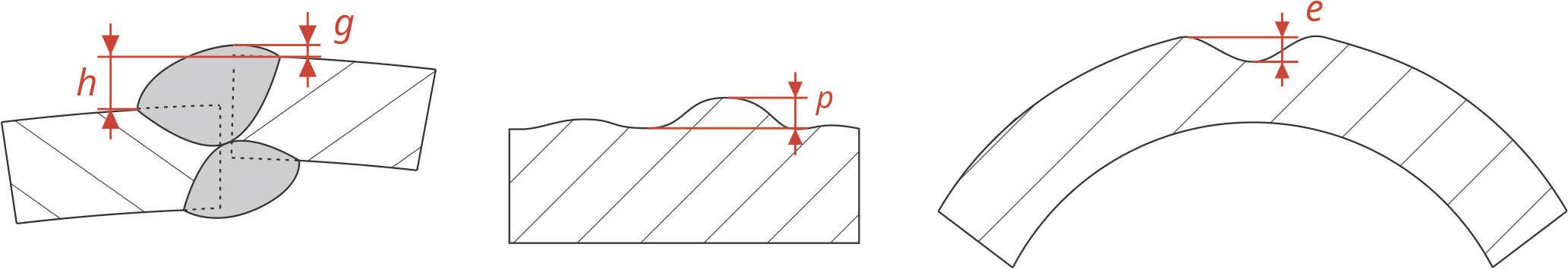 wg 11 parametry